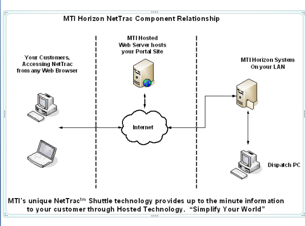 nettrac_integration